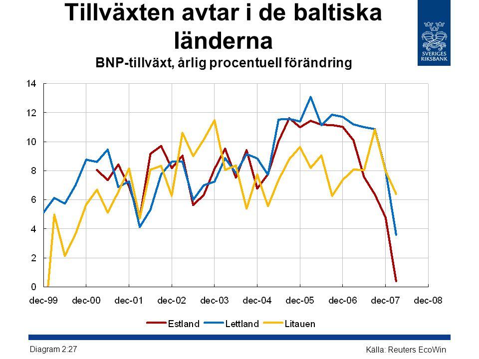 Inflationen ökar i de baltiska länderna Harmoniserat index för konsumentpriser, årlig procentuell förändring Diagram 2:30 Källa: Reuters Ecowin