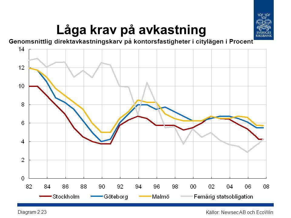 Omgivande risker har ökat  Risker på de finansiella marknaderna  Utvecklingen i de baltiska länderna  Risken för större prisnedgångar på marknaden för kommersiella fastigheter  Risk för att hushållens skulder på sikt ökar snabbare än inkomster