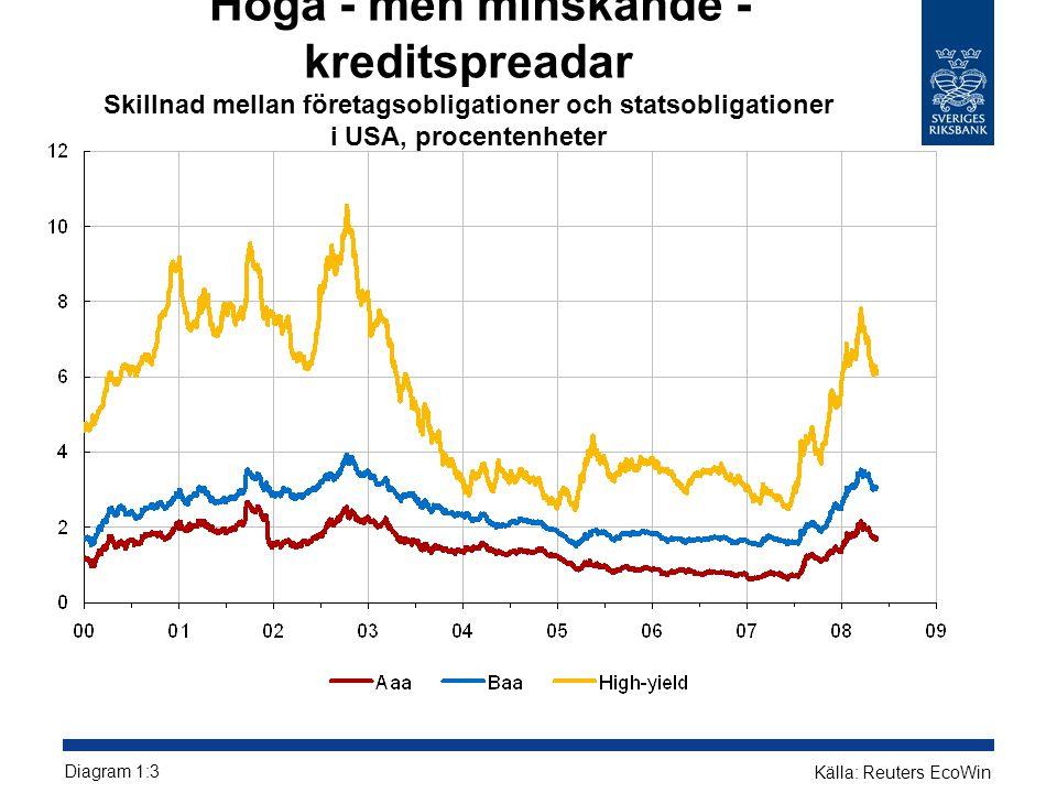 Interbankränta i förhållande till förväntad styrränta 3 mån basis spread Källa: BloombergDiagram 1:2Anm: Ränteskillnad mellan 3 mån interbankränta och overnight index swap
