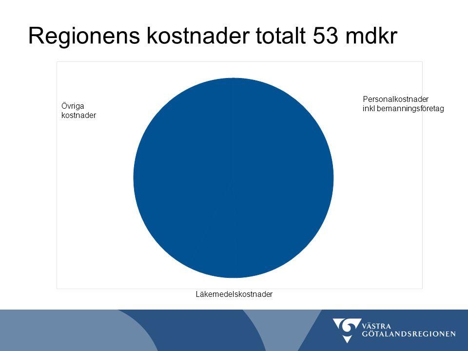 Regionens kostnader totalt 53 mdkr Personalkostnader inkl bemanningsföretag 50% Läkemedelskostnader 8% Övriga kostnader 42%