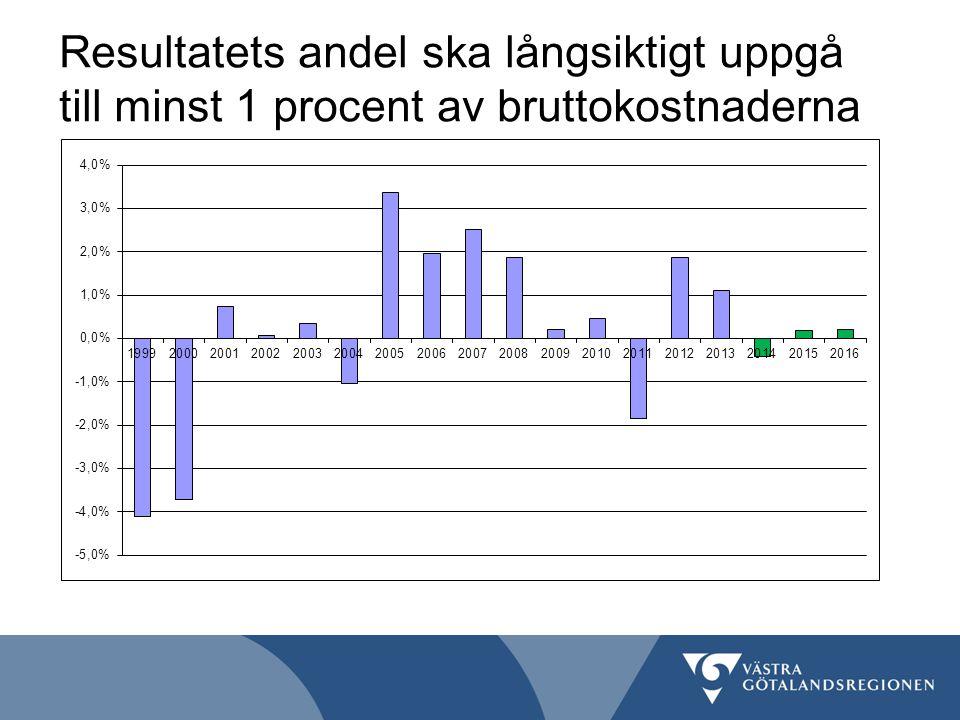 Det egna kapitalet ska som lägst uppgå till 3 000 mnkr Västra Götalandsregionen ska ha en god betalnings- beredskap genom snabb tillgång till likvida medel.