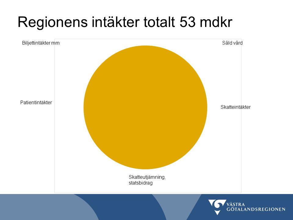 Regionens intäkter totalt 53 mdkr Såld vård 2% Biljettintäkter mm 7% Patientintäkter 8% Skatteutjämning statsbidrag 19% Skatteintäkter 64%