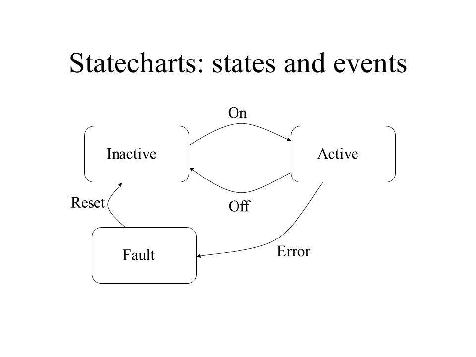 Statecharts: state hierarchy Inactive Active Fault On Off Error Reset Measure Write