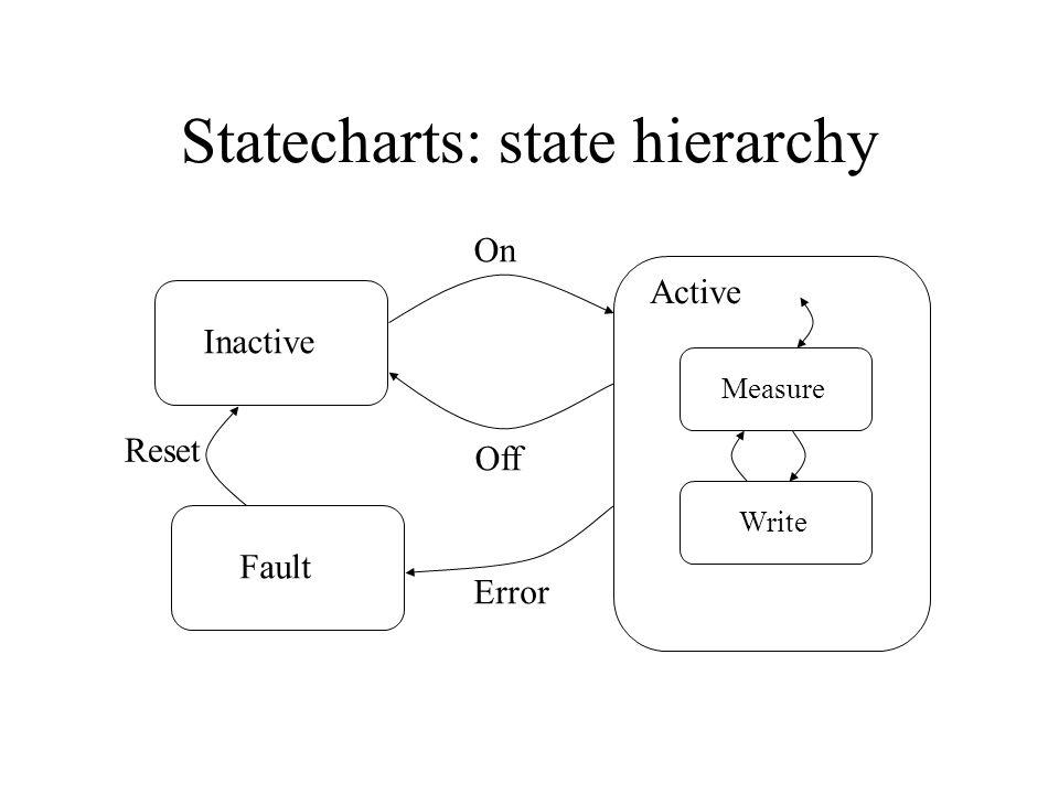 Statecharts: state orthogonality Inactive Active Fault On Off Error Reset Measure Write Normal Debug Mode Debug