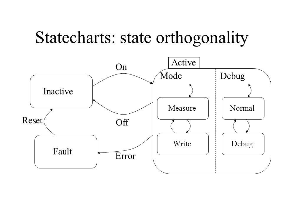 Statecharts: conditions NormalDebug Debug_command [User_is_admin]