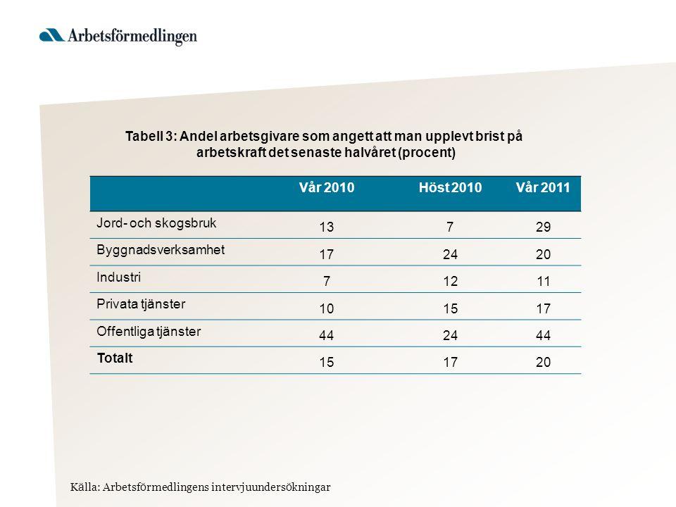 Tabell 5: Sysselsättningsutvecklingen under prognosperioden Kvartal 4 2011 Kvartal 4 2012 Jord- och skogsbruk  Bygnadsverksamhet  Industri  Privata tjänster  Offentliga tjänster  Totalt800300