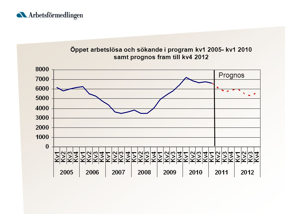 Marginell befolkningsökning 2010 på 25 personer, men de i åldern 16-64 år minskade med 442 personer.