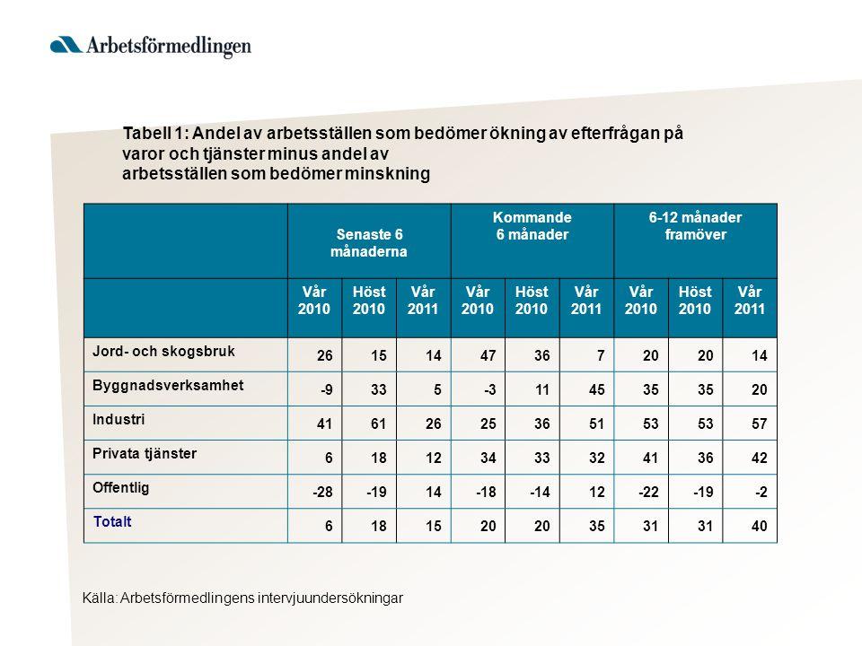 Marknadsutveckling, efterfrågan på varor och tjänster bland företagen i Jämtlands län När konjunkturläget stärks redovisas starkare och positiva nettotal.