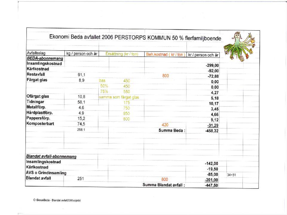 95% Hyllstofta 6178 264 93 Klippan Tel.0435-29650 vx.