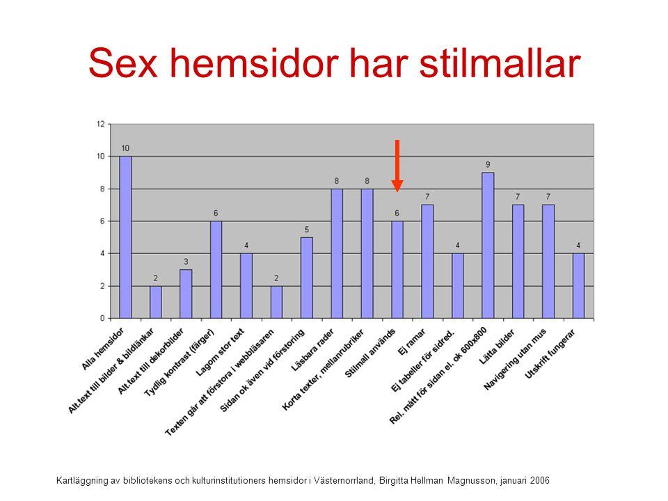 Kartläggning av bibliotekens och kulturinstitutioners hemsidor i Västernorrland, Birgitta Hellman Magnusson, januari 2006 Använd css-stilmallar till layouten!