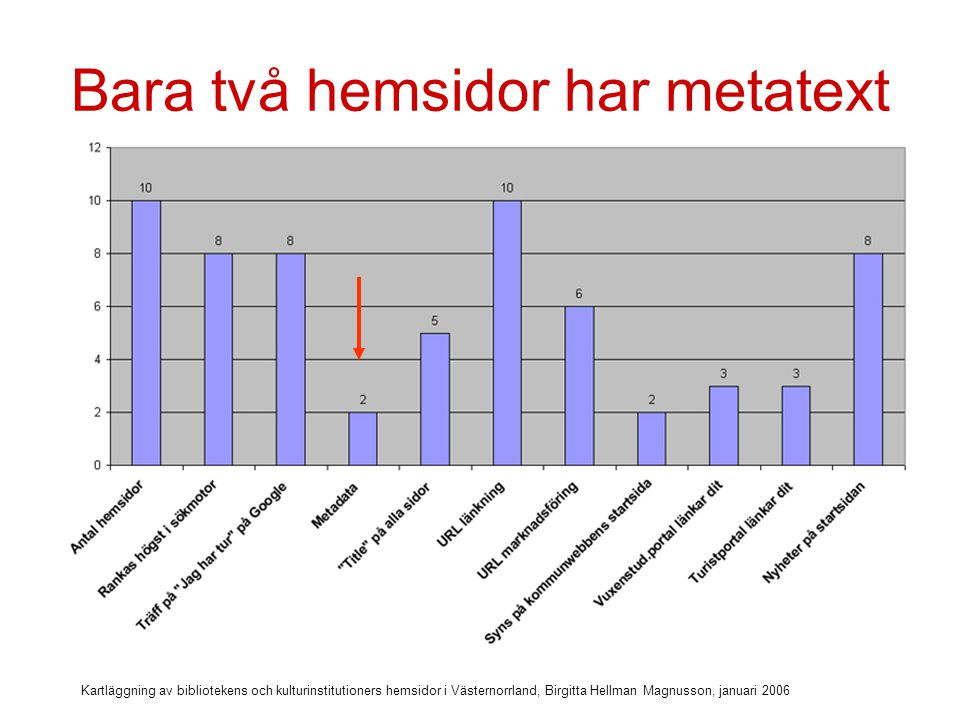 Kartläggning av bibliotekens och kulturinstitutioners hemsidor i Västernorrland, Birgitta Hellman Magnusson, januari 2006 Metatext för bättre sökbarhet