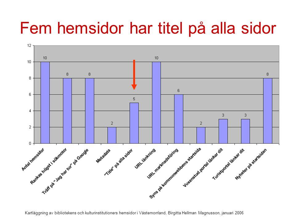 Kartläggning av bibliotekens och kulturinstitutioners hemsidor i Västernorrland, Birgitta Hellman Magnusson, januari 2006 Viktigt med bra titel på alla sidor Titeln, inte rubriken på sidan, utan den titel som finns dold i html-koden, är det första en synskadad surfare läser.