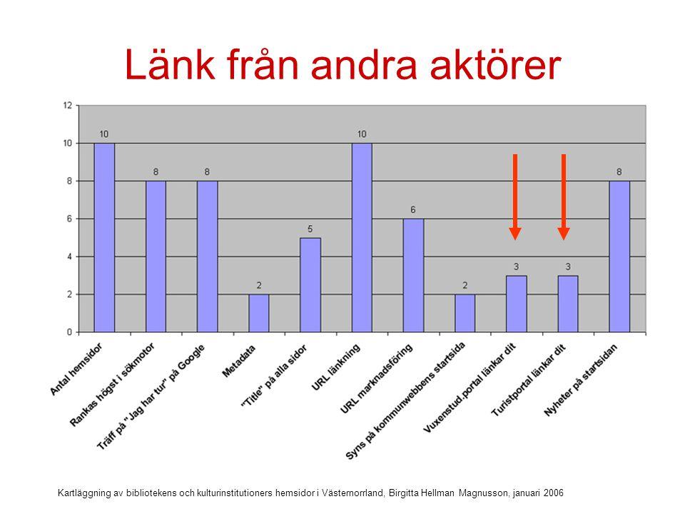 Kartläggning av bibliotekens och kulturinstitutioners hemsidor i Västernorrland, Birgitta Hellman Magnusson, januari 2006 Länkar dina samarbetspartners till dig.
