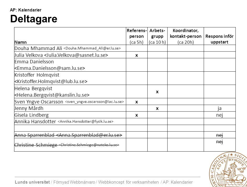 Lunds universitet / Förnyad Webbnärvaro / Webbkoncept för verksamheten / AP: Kalendarier AP: Kalendarier Förslag till tidplan AktivitetVemKlart WS 1: Kick-off arbetspaketRef, AG, KP, HPIdag= Eget arbeteAG, KP Förslag till KPAG Sammanställer och skickar till AG och RP eller publicerar i wikin KP Kommentarer till wiki eller KP WS 2: BeslutAG, KP Förslag till HPKP2012-02-10 HP svarar alla2012-03-04 WS 3  Diskussion, revision och beslut.