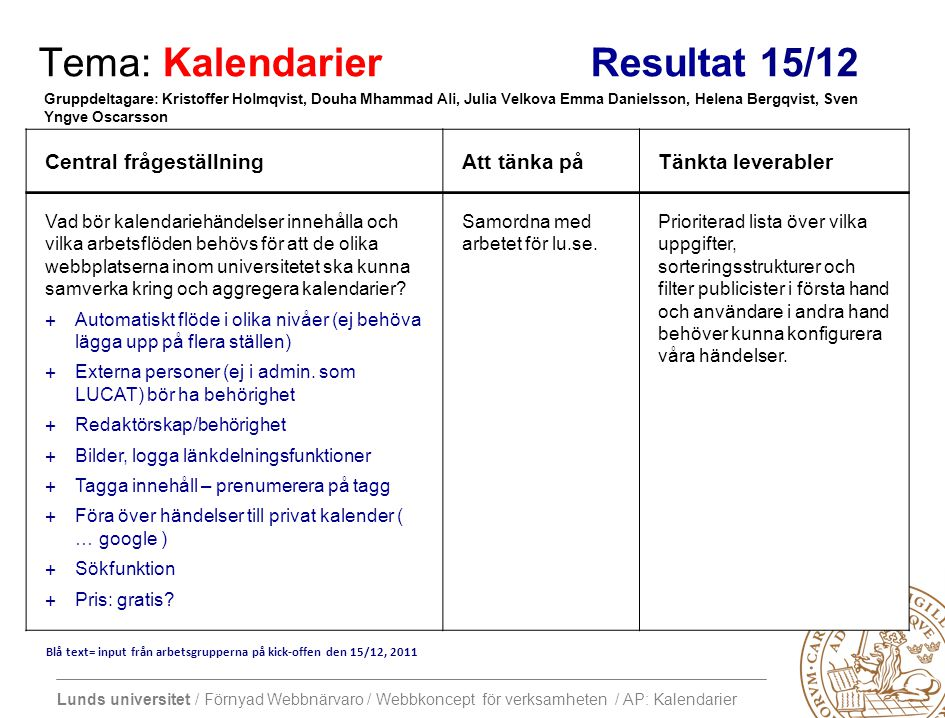 Lunds universitet / Förnyad Webbnärvaro / Webbkoncept för verksamheten / AP: Kalendarier Tema: Kalendarier Inför 16/1 Central frågeställningAtt tänka påTänkta leverabler Vad bör kalendariehändelser innehålla och vilka arbetsflöden behövs för att de olika webbplatserna inom universitetet ska kunna samverka kring och aggregera kalendarier.