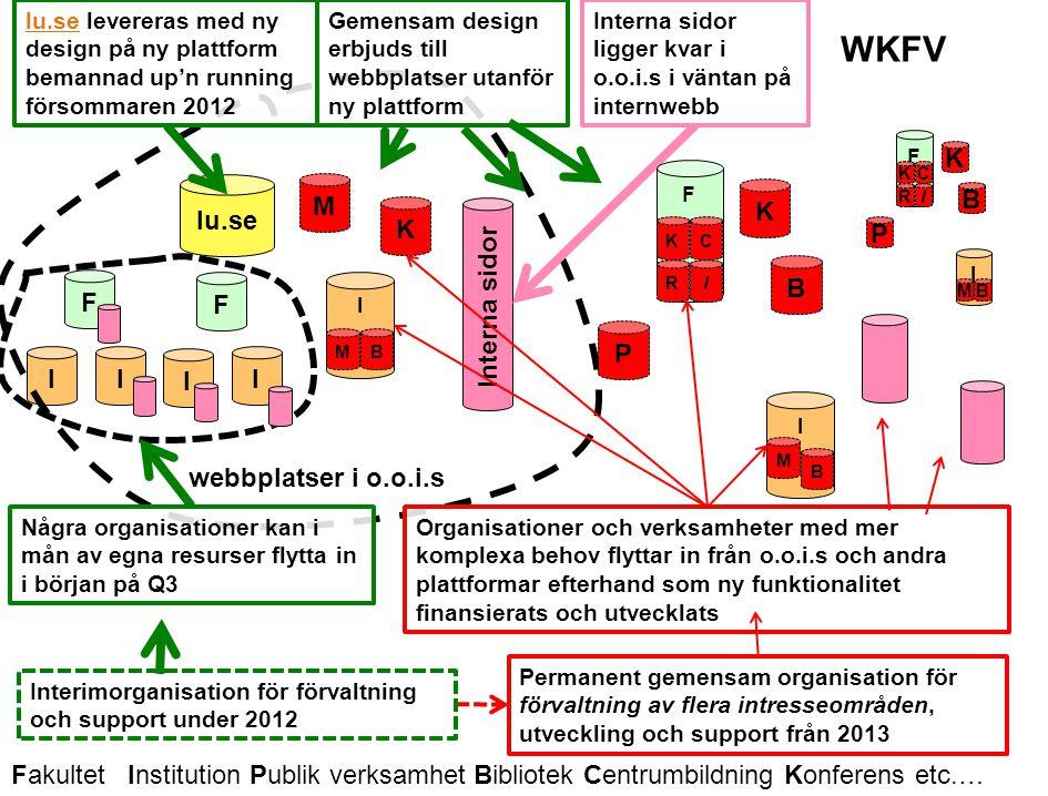 Lunds universitet / Förnyad Webbnärvaro / Webbkoncept för verksamheten / AP: Kalendarier Organisation för framtida webb inom LU - arbetsscenario En teknisk webbmiljö med flera olika intresseområden??.