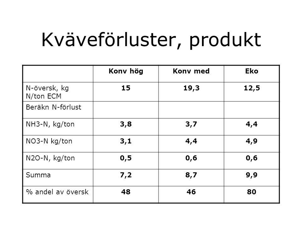 Fundering Det är ganska krångligt och osäkert att modellberäkna förluster av nitrat-N, ammoniak-N och lustgas-N på mjölkgården.
