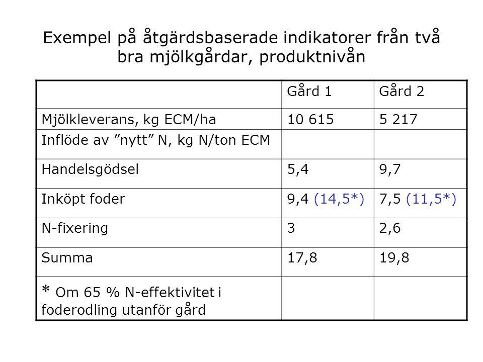 Växthusgaser, förluster Konv högKonv medEko CO2, g/l mjölk168173120 CH4, g/l mjölk19,621,723 N2O, g/l mjölk1,021,261,1 CO2-equiv, g/l mjölk 8961020941