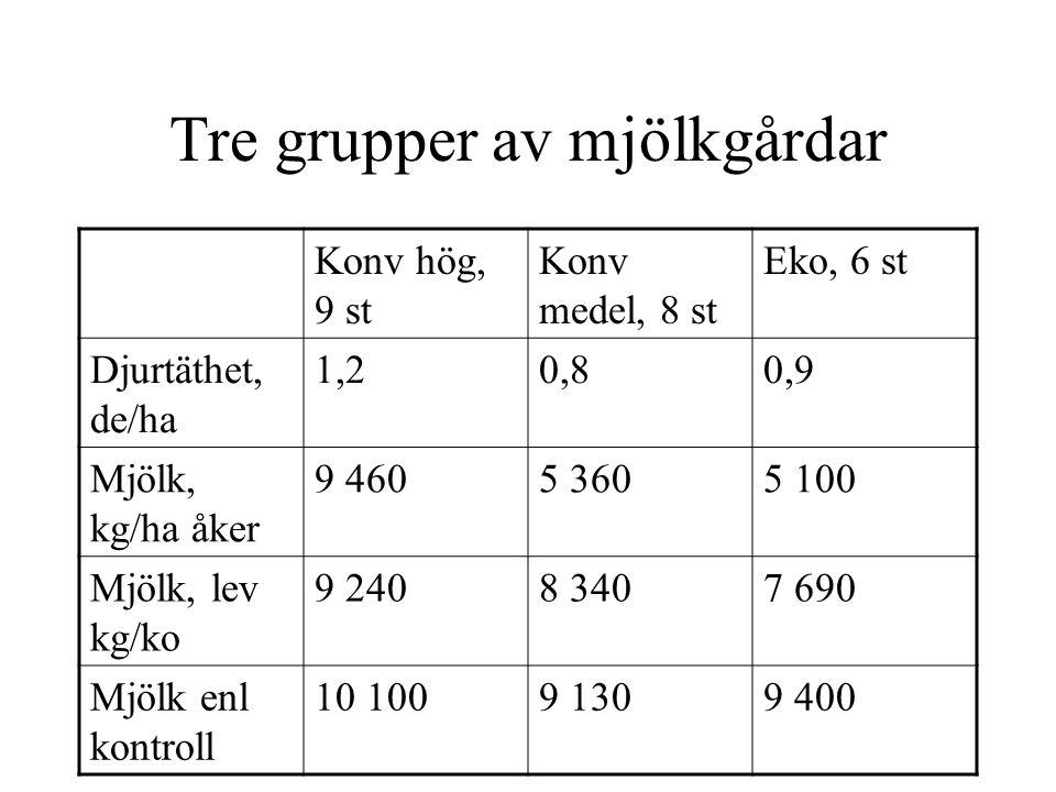 Miljösystemanalys av mjölkproduktion med livscykelperspektiv Djur Foder-Stall- odling gödsel Mark RESURSINPUT t ex Diesel Handelsgödsel Foder (spec.