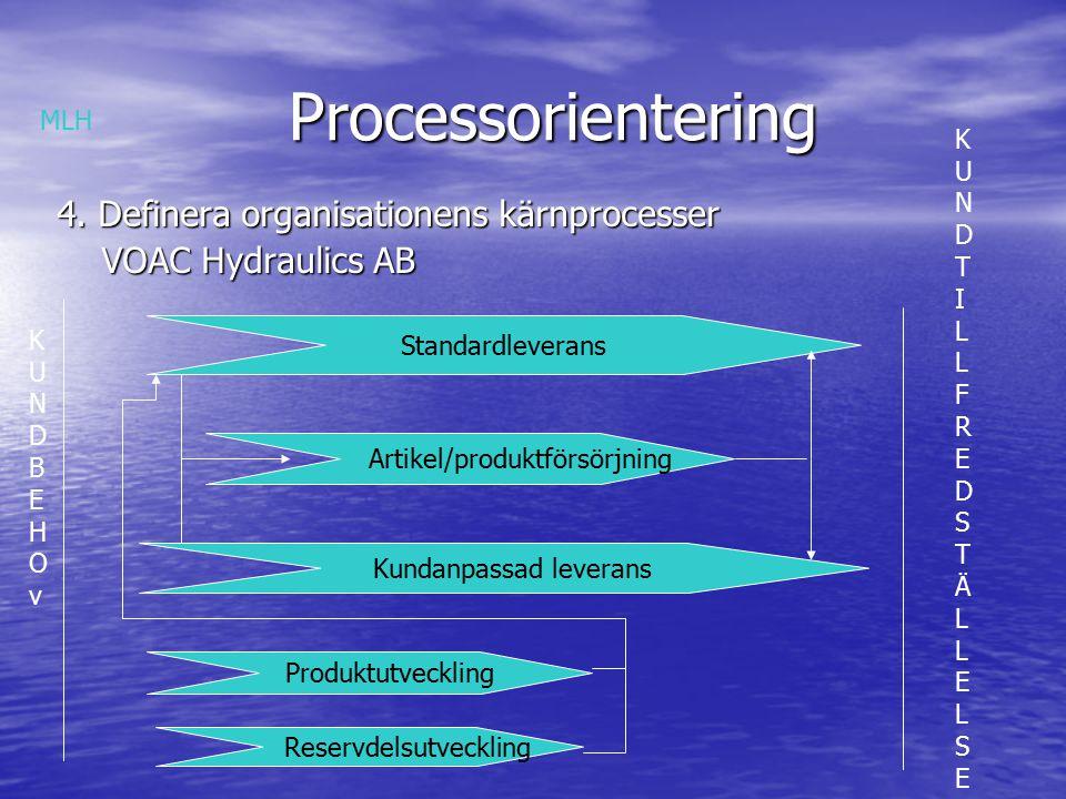 Processorientering Processorientering 4.1 Syftet med kärnprocesser Skapa en struktur för kundorienterad ledning och förbättring Skapa en struktur för kundorienterad ledning och förbättring Skapa en helhetsförståelse för hur olika delar av organisationen tillsammans utför företagets övergripande uppgifter Skapa en helhetsförståelse för hur olika delar av organisationen tillsammans utför företagets övergripande uppgifter MLH