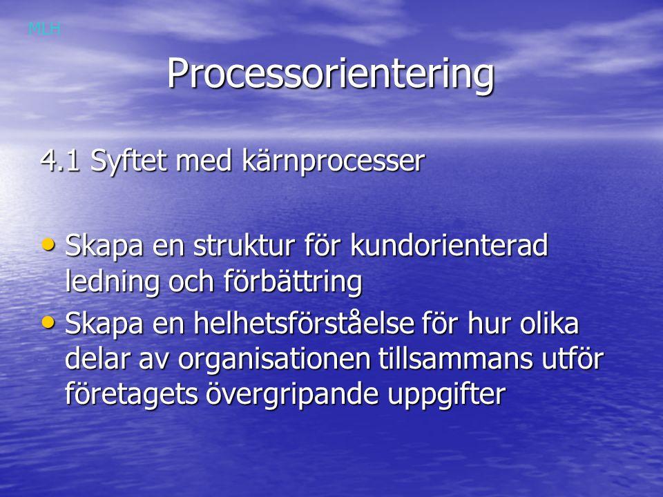 Processorientering Processorientering 4.2 Nödvändig kunskap för att välja kärnprocesser Affärsidé (varför?) Affärsidé (varför?) Vision (vart?) Vision (vart?) Mål (vad?) Mål (vad?) Strategier (hur?) Strategier (hur?) MLH