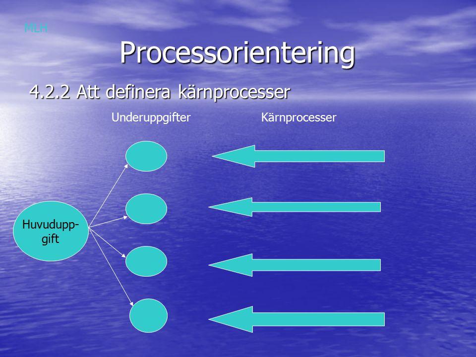 Processorientering Processorientering 4.4 Att utveckla kärnprocessmodellen Analysera organisationen och dess omgivning Affärsidé Vision Strategier MLH