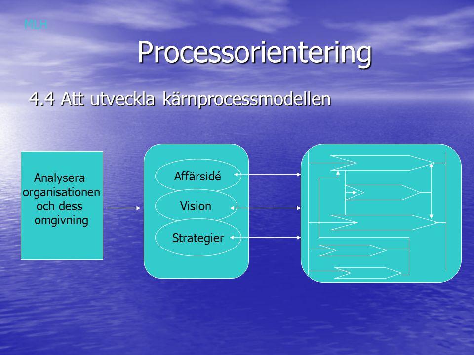 Processorientering Processorientering Att utveckla kärnprocessmodellen Vilka ska involveras.