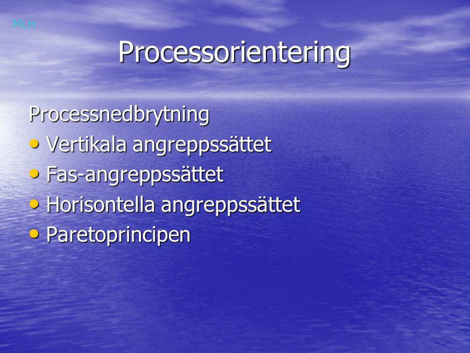 Processorientering Processorientering Processnedbrytning Vertikala angreppssättet Vertikala angreppssättet Affärs- utveckling Kundbehov Offert- arbete Kontrakts- förhand.