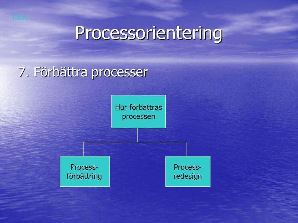 Processorientering Processorientering Förbättra processer Processens förmåga Tid Process för- bättring Process redesign Process för- bättring MLH