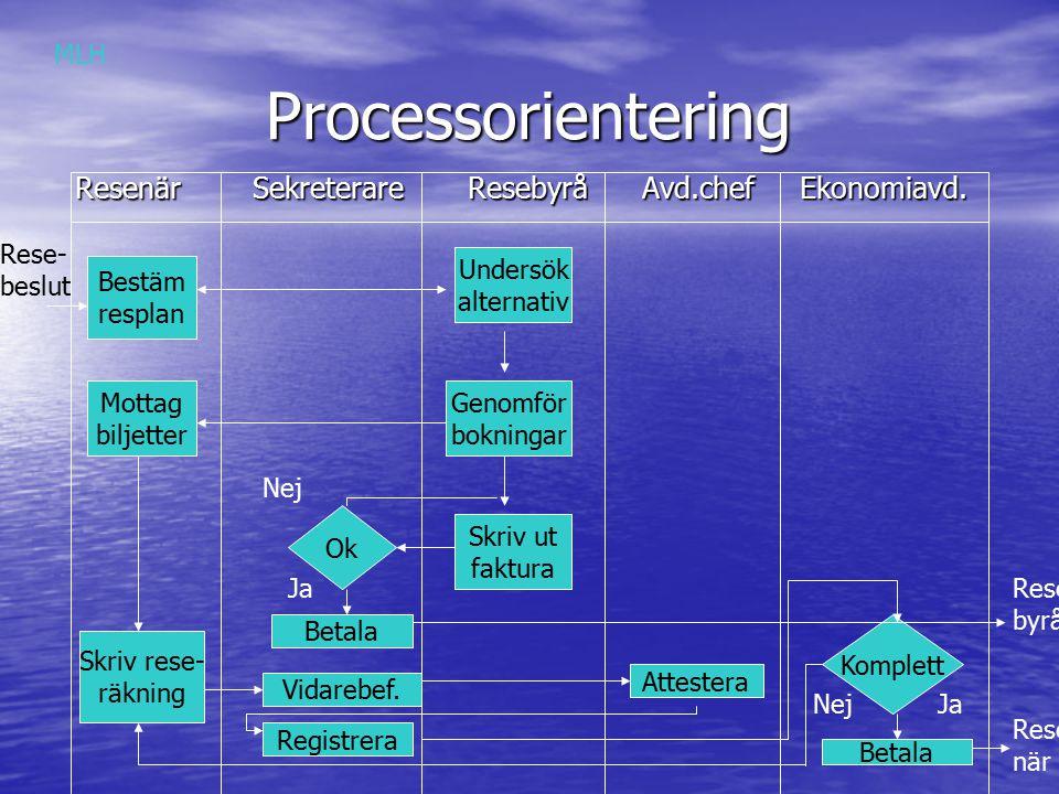 Processorientering Processorientering Hur bra är processens förmåga.