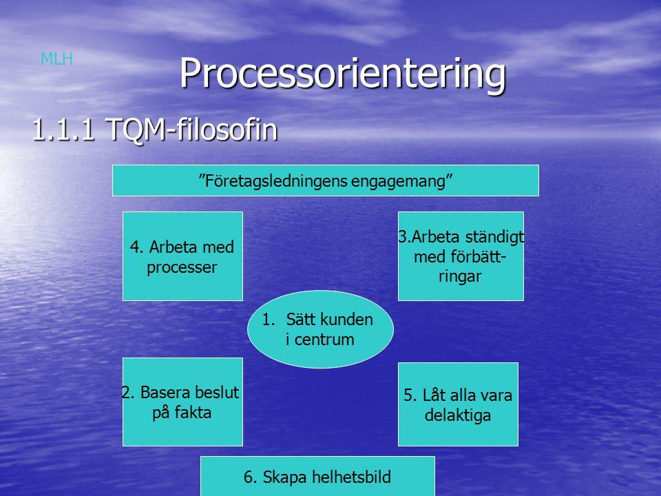 Processorientering 1.1.2 Processynsättet en nyckelprincip för TQM processerna formar produkten tjänsten endast objekt som upprepas kan ständigt förbättras kartlägga och förstå organisationens processer förstå hur varje medarbetare skapar värde MLH