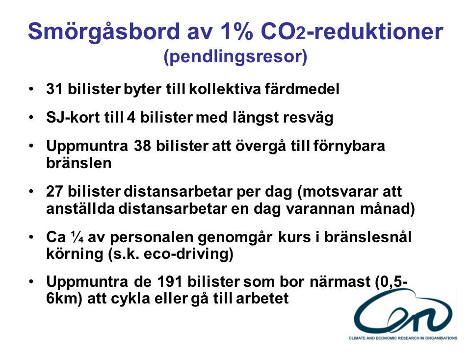Smörgåsbord av 1% CO2-reduktioner (tjänsteresor) Ersätt 7% av tjänsteresor med bil till kollektiva färdmedel Kostnadssänkning 1,1 Mkr Ersätt 6% av tjänsteresor med bil till virtuella möten Kostnadssänkning 2,3 Mkr Privatbil mot miljöbilspool Oförändrad kostnad Ersätt 3% av resor med flyg till virtuella mötesformer.