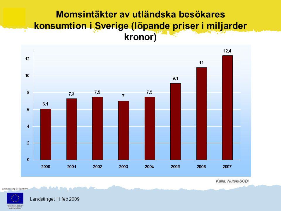 Klicka här för att ändra format Klicka här för att ändra format på bakgrundstexten Nivå två Nivå tre Nivå fyra Nivå fem 7 Landstinget 11 feb 2009 Turistkonsumtion i Sverige 2007 Källa: Nutek & SCB/Nationalräkenskaperna 37% 7% 31% 25%