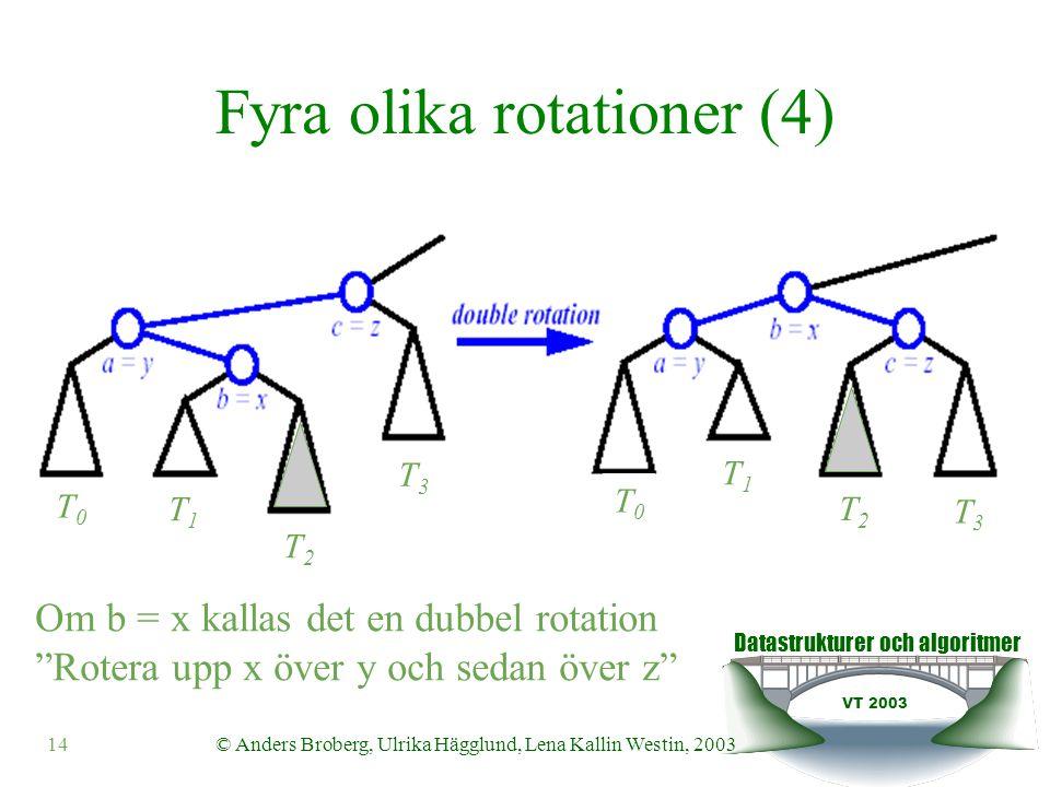 Datastrukturer och algoritmer VT 2003 15© Anders Broberg, Ulrika Hägglund, Lena Kallin Westin, 2003 Ett annat sätt att beskriva det på y x T0T0 Anta att vi har balans… T1T1 T2T2