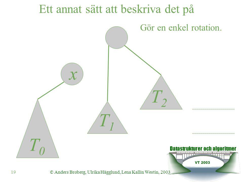 Datastrukturer och algoritmer VT 2003 20© Anders Broberg, Ulrika Hägglund, Lena Kallin Westin, 2003 y x Ett annat sätt att beskriva det på T0T0 T1T1 T2T2 Gör en enkel rotation.