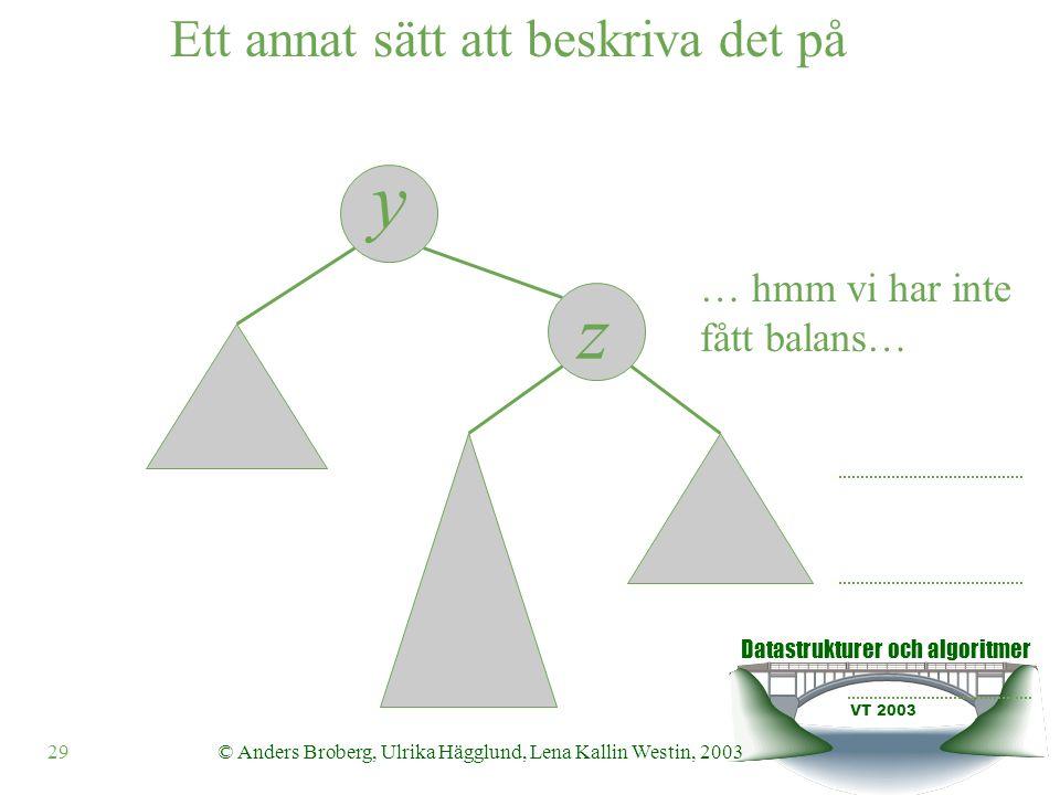 Datastrukturer och algoritmer VT 2003 30© Anders Broberg, Ulrika Hägglund, Lena Kallin Westin, 2003 Börja om från början… Ett annat sätt att beskriva det på z y