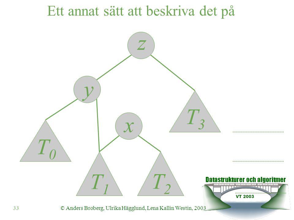 Datastrukturer och algoritmer VT 2003 34© Anders Broberg, Ulrika Hägglund, Lena Kallin Westin, 2003 Ett annat sätt att beskriva det på z y x T0T0 T1T1 T2T2 T3T3