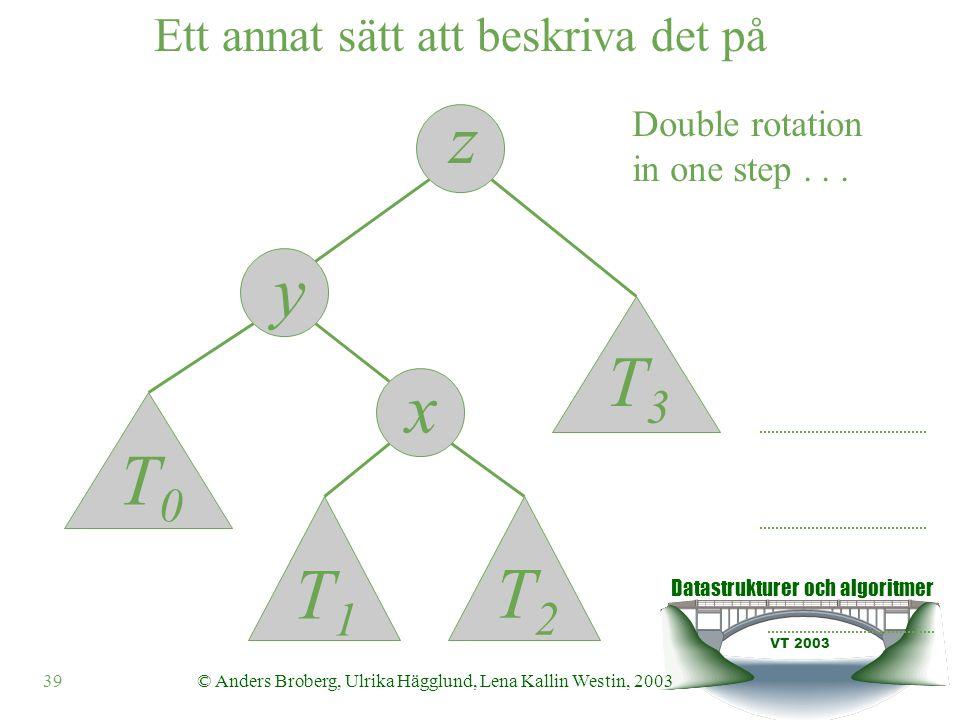 Datastrukturer och algoritmer VT 2003 40© Anders Broberg, Ulrika Hägglund, Lena Kallin Westin, 2003 Ett annat sätt att beskriva det på z y x T0T0 T1T1 T2T2 T3T3