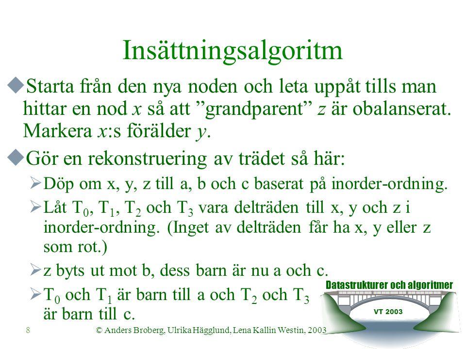 Datastrukturer och algoritmer VT 2003 9© Anders Broberg, Ulrika Hägglund, Lena Kallin Westin, 2003 Exempel: Insättning i ett AVL-träd 44 17 78 32 50 88 48 62 4 1 3 0 2 0 01 54 x/b z/c y/a T0T0 T1T1 T3T3