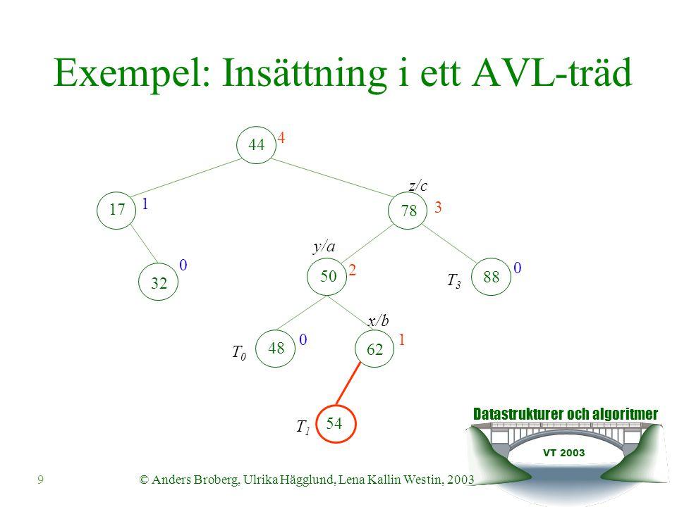 Datastrukturer och algoritmer VT 2003 10© Anders Broberg, Ulrika Hägglund, Lena Kallin Westin, 2003 Exempel: Insättning i ett AVL-träd 44 17 62 32 50 78 48 54 3 1 2 0 1 0 00 b ac T0T1T2T3 88 1