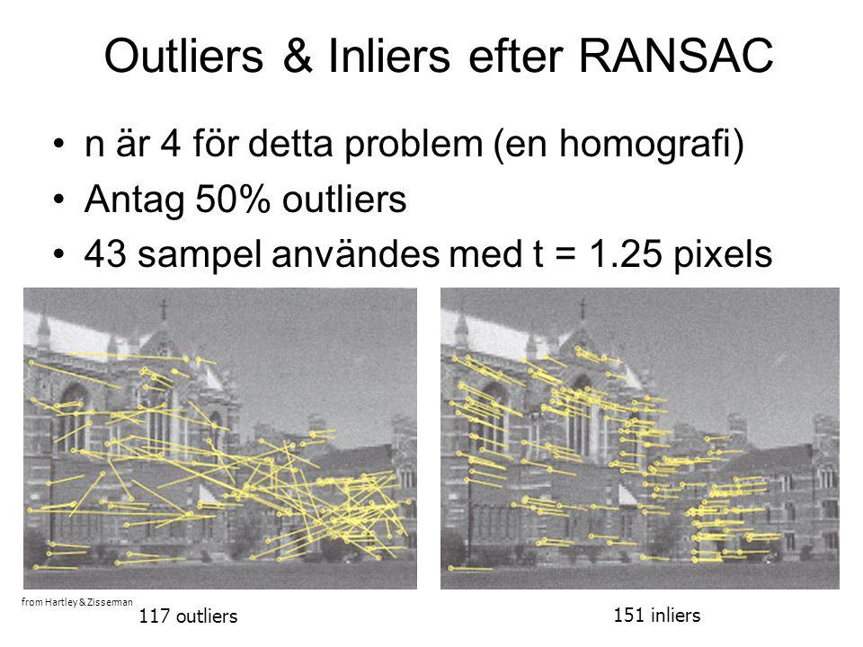Diskussion: RANSAC Fördelar: –Generell metod som passar för anpassning av ett stort antal olika modeller –Enkelt att implementera och enkelt att beräkna antal sampel man måste testa för given misslyckandefrekvens Nackdelar: –Hanterar bara liten andel outliers utan att beräkningskomplexiten blir för dyr –Många verkliga problem har stor andel outliers (men ibland kan intelligent val av slumpmässiga sampel hjälpa) Hough-transformen kan vara ett alternativ vid stor andel outliers (se avsnitt 15.1)