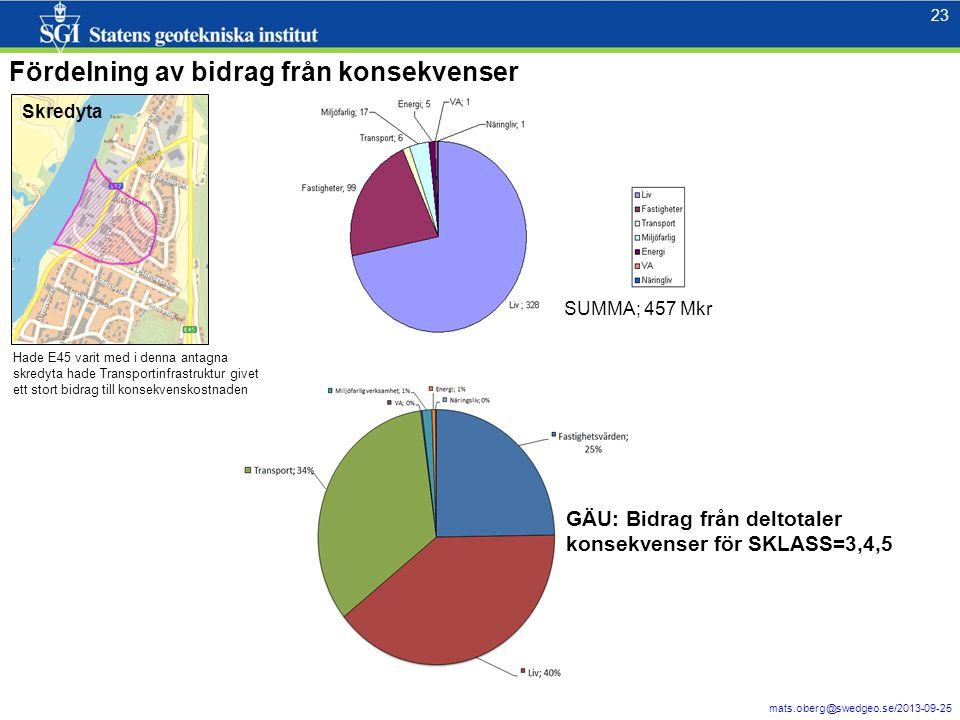 24 mats.oberg@swedgeo.se/2013-09-25 24 … summering av konsekvenser med ArcGIS- verktyget ZONAL…hur påverkas risk… (borde kunna gå implementera i webbmiljö)