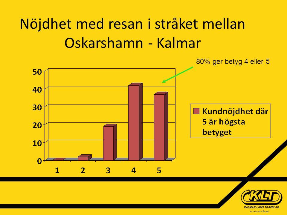 Karl-Johan Bodell Utveckling Vilket är nästa stråk att utveckla i Kalmar län?