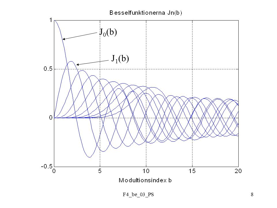 F4_be_03_PS9 Spektrum FM-signal Modulationsindex = 2 Spektrum FM-signal Modulationsindex = 5