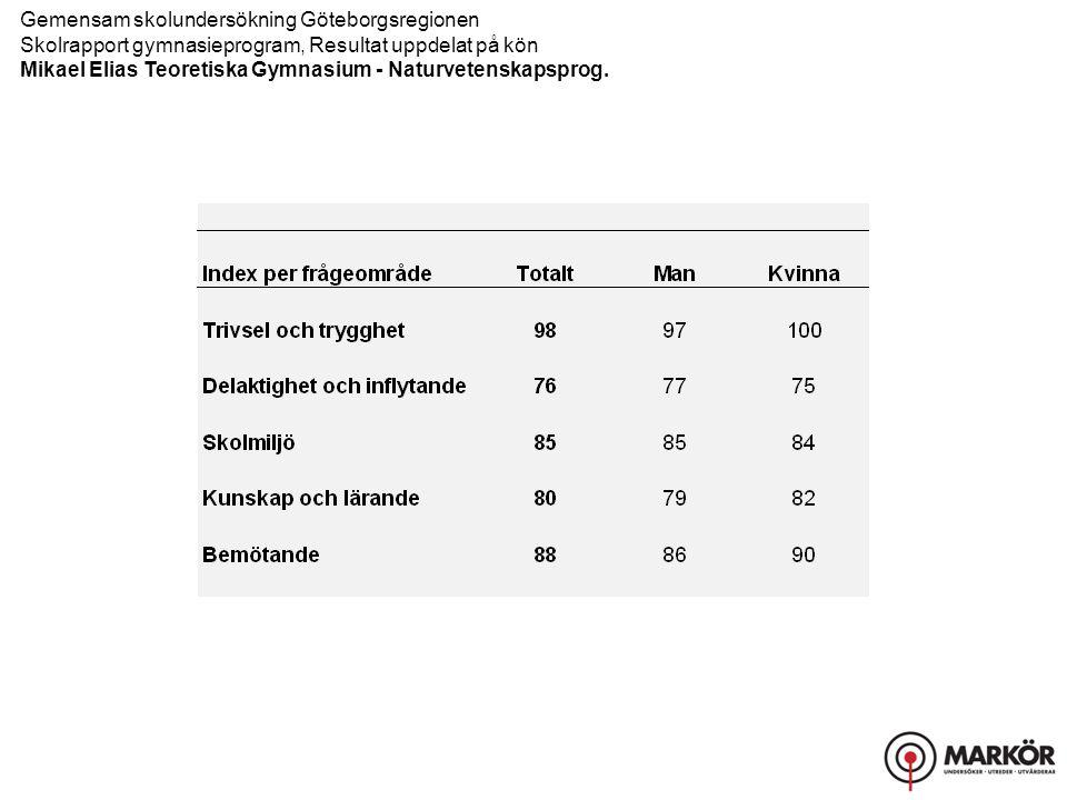 Gemensam skolundersökning Göteborgsregionen Skolrapport gymnasieprogram, Resultat uppdelat på kön Mikael Elias Teoretiska Gymnasium - Naturvetenskapsprog.
