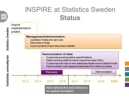 INSPIRE at Statistics Sweden Status 20132014 Management/administration: -Updates of data and services -Deliveries of data -Improvements of services when.