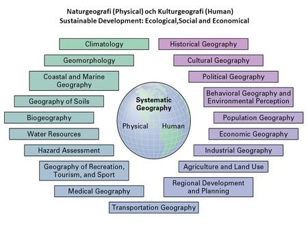 Naturgeografi (Physical) och Kulturgeografi (Human) Sustainable Development: Ecological,Social and Economical.