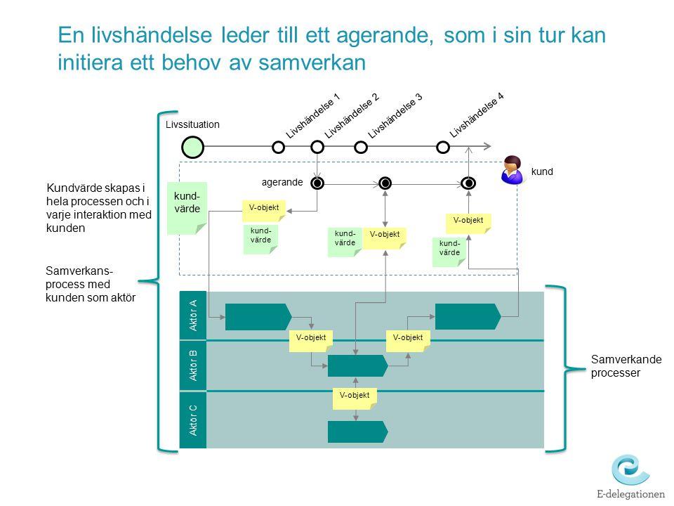 Gemensam begreppsmodell i i i Relevanta informations- utbytesobjekt Verksamhetsobjekten från process- analysen ligger till grund för informations- utbytesobjekten, som levereras via tjänster Informationsobjektet/-en definieras i det logiska gränssnittet.