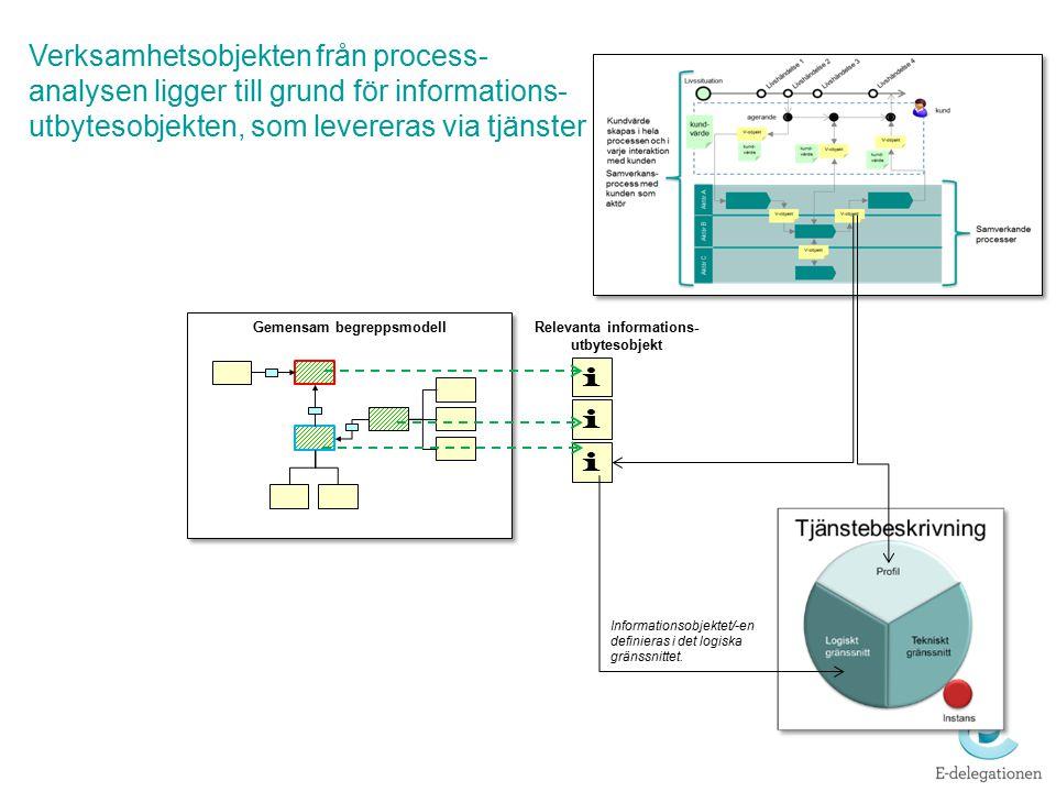 Nationell tjänstekatalog – återanvänd redan utvecklade tjänster via kataloger Nationell tjänstekatalog I Sverige finns bl a en nationell tjänstekatalog för i första hand bastjänster från olika myndigheter för att tillhandahålla grundläggande information Kataloger för tjänster och informationsobjekt är viktiga verktyg för att möjliggöra återanvändning och bygga strukturkapital Andra tjänstekataloger finns inom olika sektorer, t ex vården