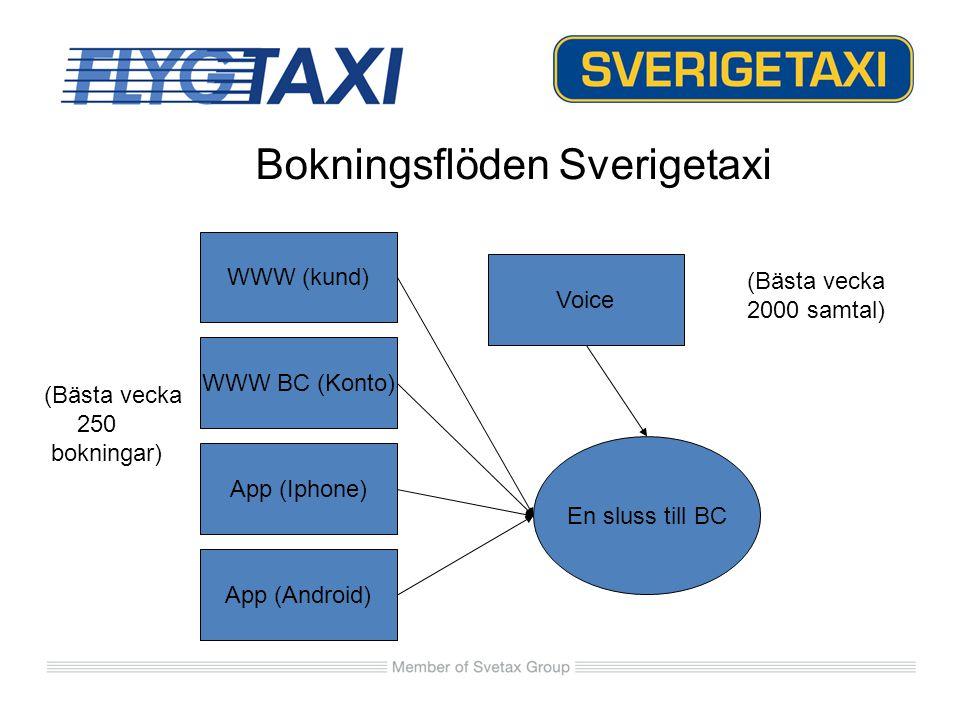 Prioritera App/Webb Håll kanalen alltid öppet Nå dina regelbundna kunder Eurobonus Göra lokala konton globala Taxi i HELA Landet!.